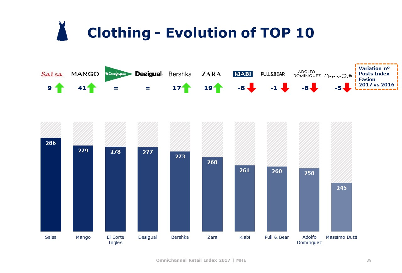 Clothing top Omnichannel MHE