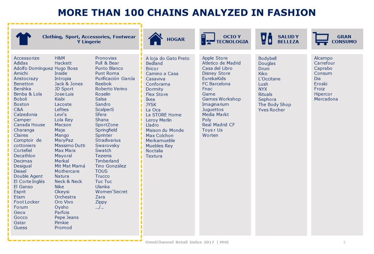 Fashion chains Omnichannel Index MHE