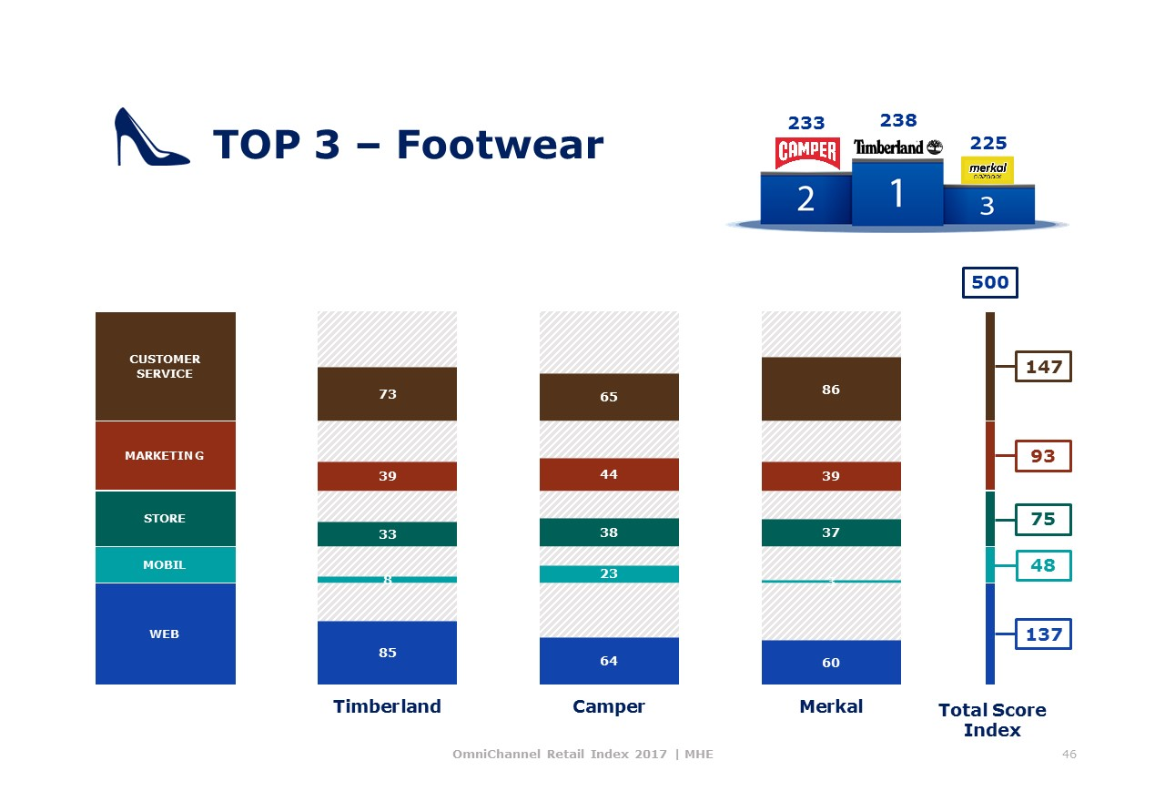 Top Footwear OmniChannel MHE