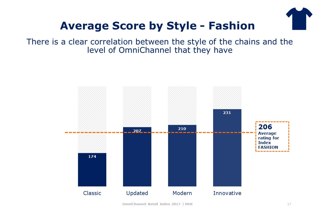 Style and Omnichannel Index MHE