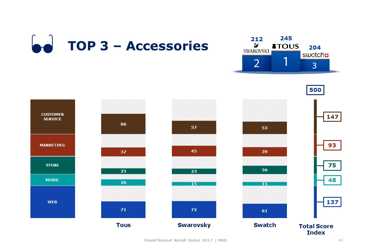 Top Accessories Omni MHE