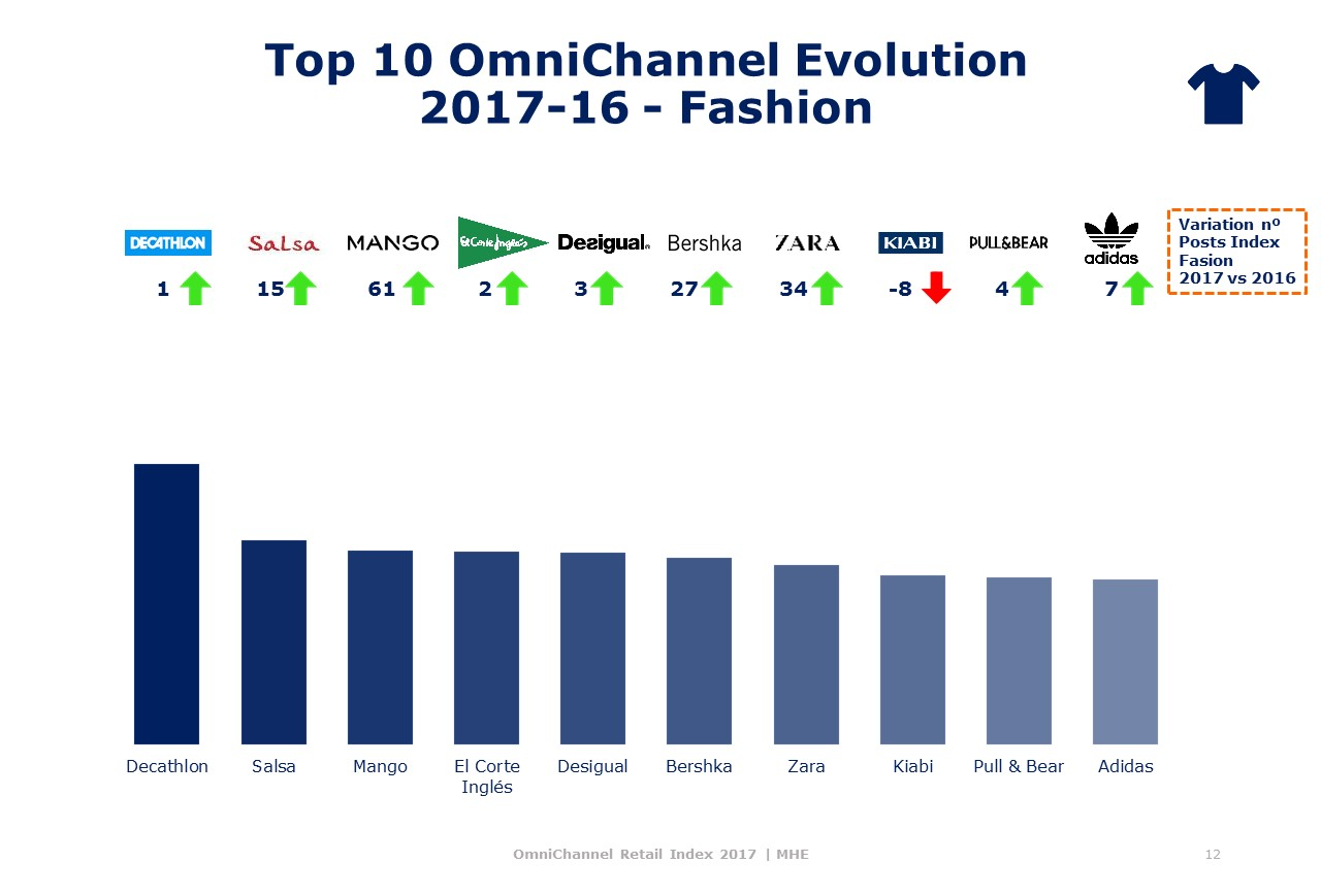 Top Fashion Omnichannel Index MHE
