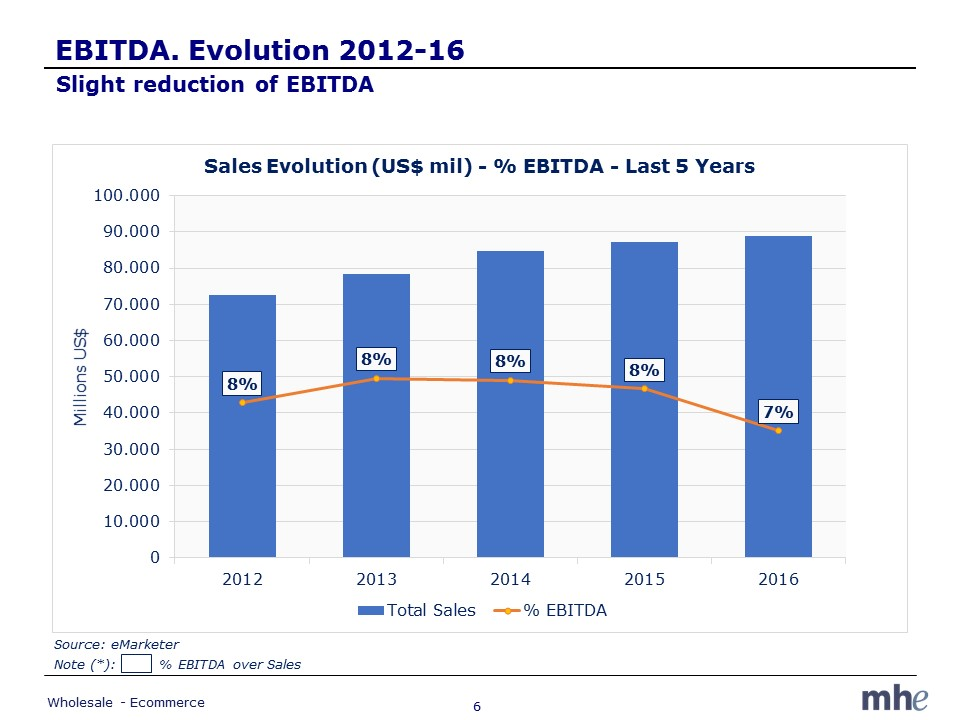EBITDA evolution