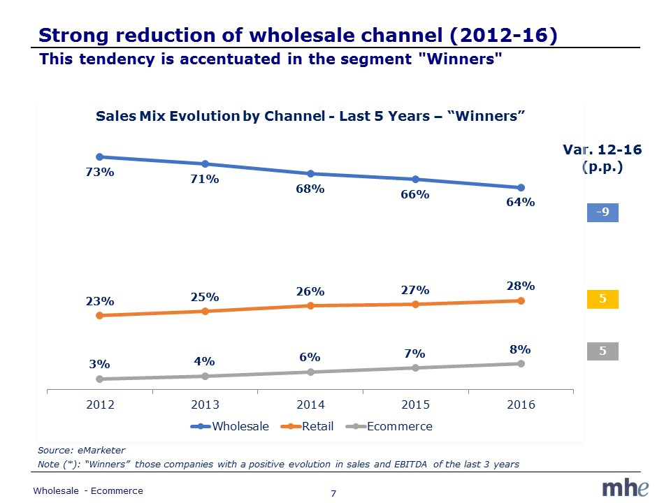 Winners wholesale evolution