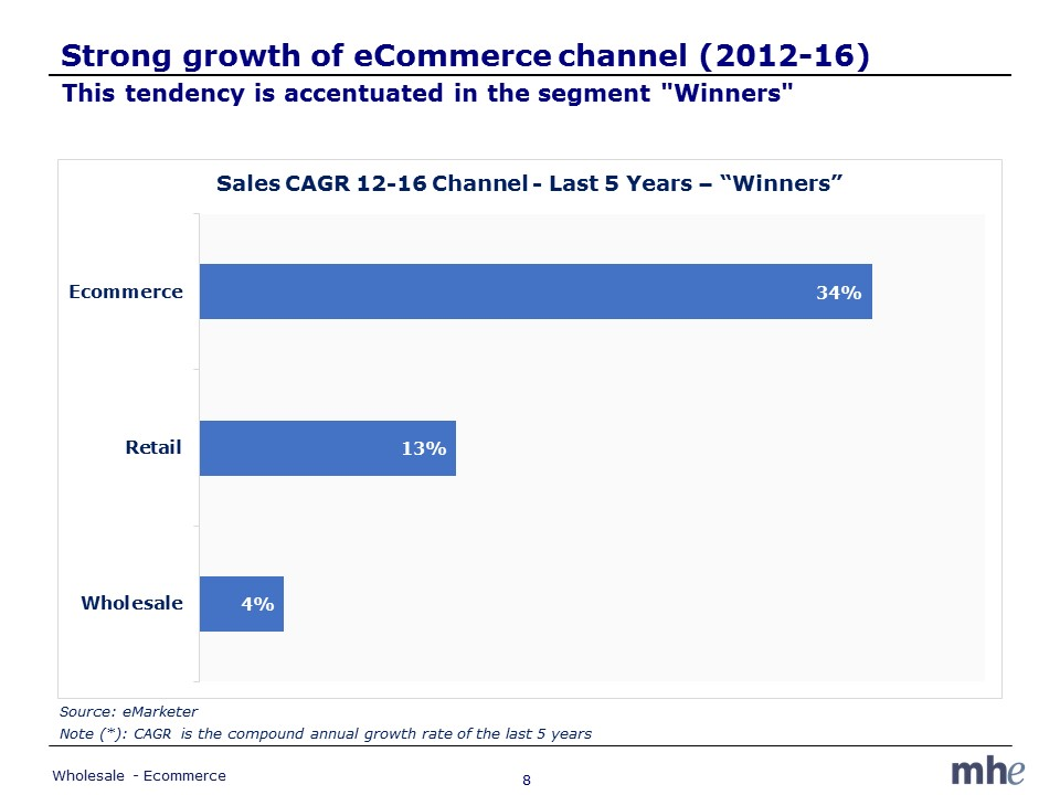 Ecommerce growth winners