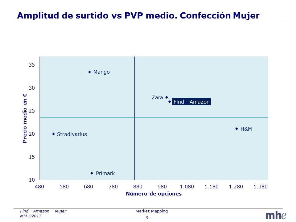 Amplitud surtido y pvp medio de Amazon FIND vs Competidores MHE