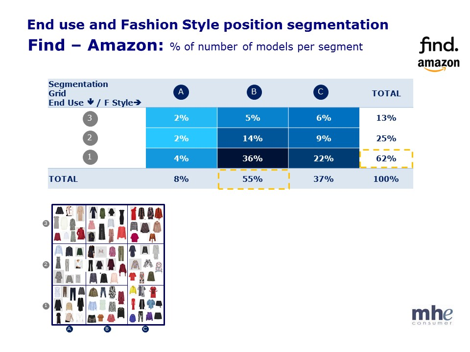 E Fashion Style segmentation Amazon