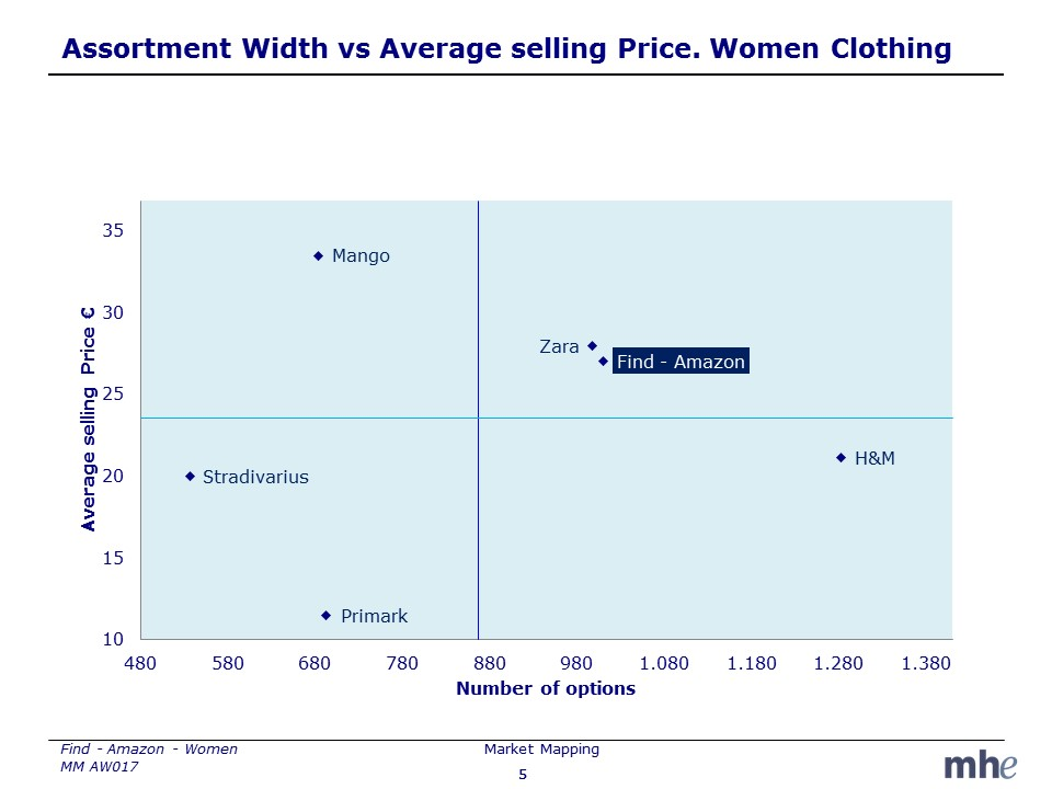 Width and price assortment Amazon