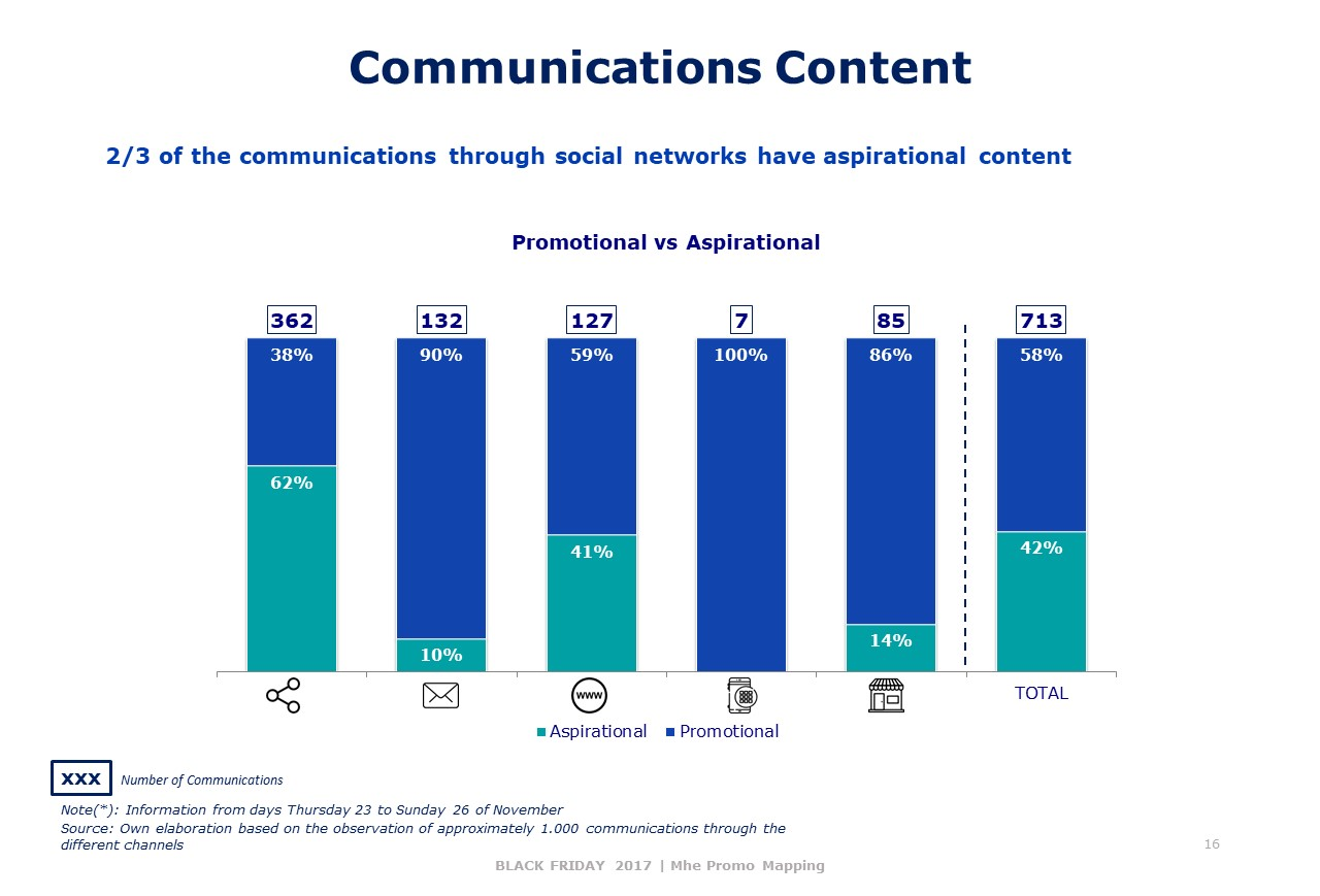 Communications Content Black Friday