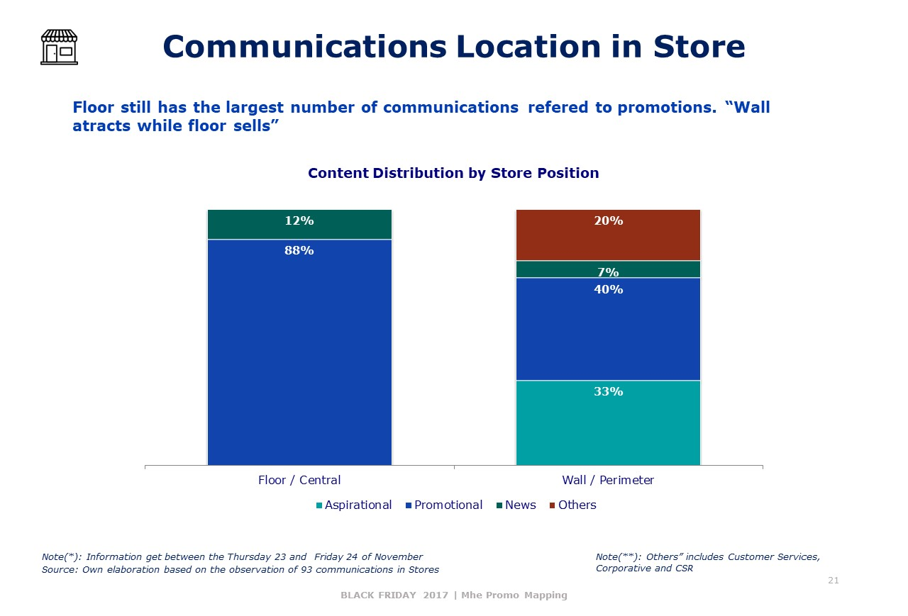Communications Location in Store (2)