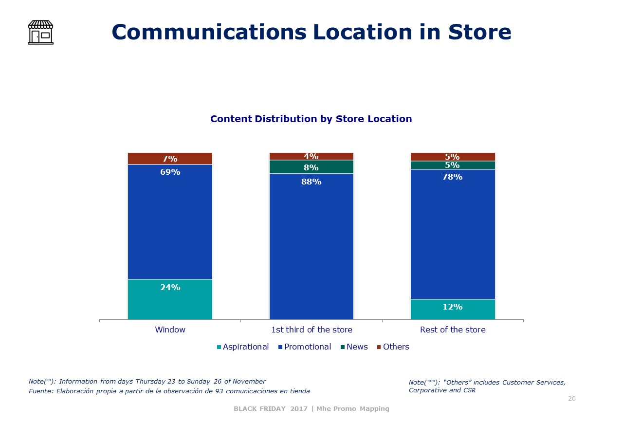 Communications Location in Store