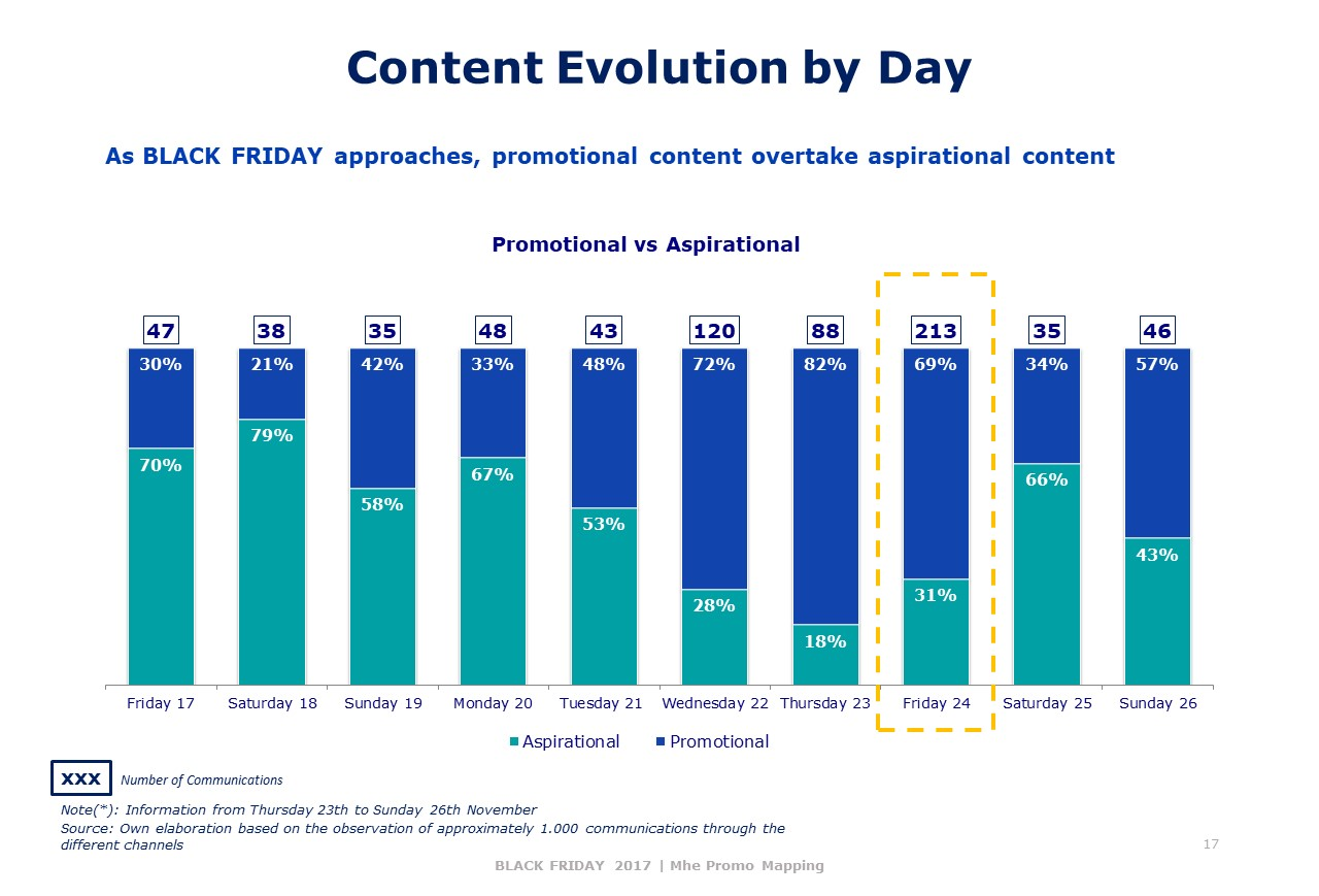 Content Evolution by Day