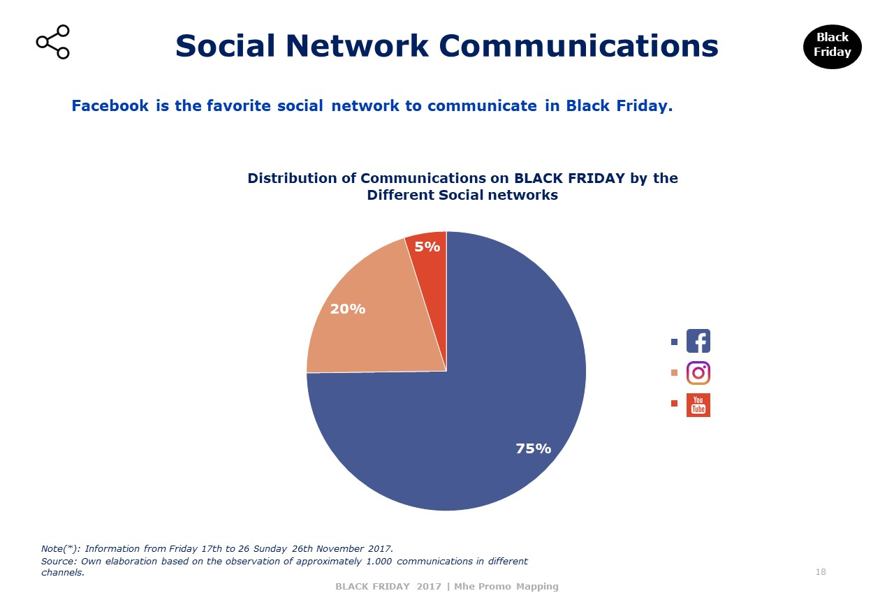 Social Network Communications