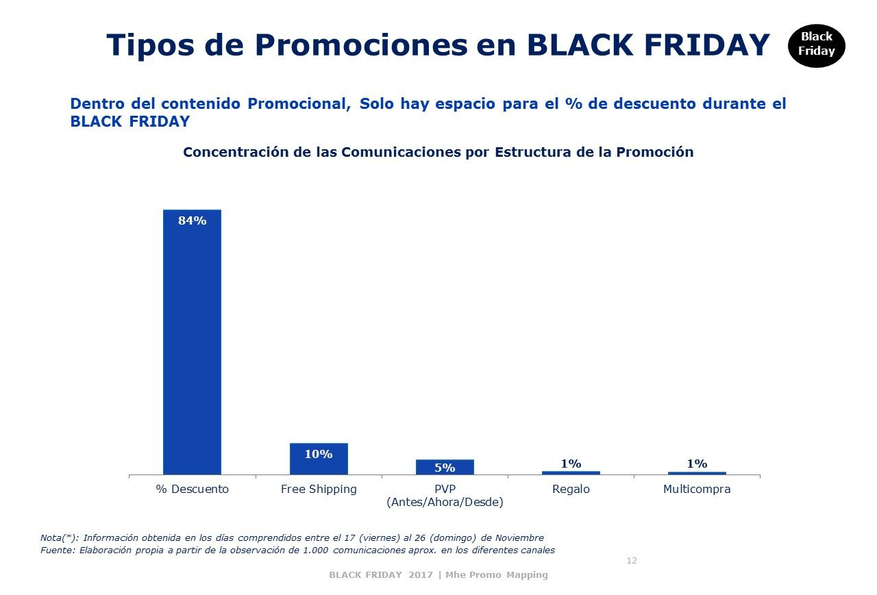 Tipos-de-promociones-BLACK-FRIDAY