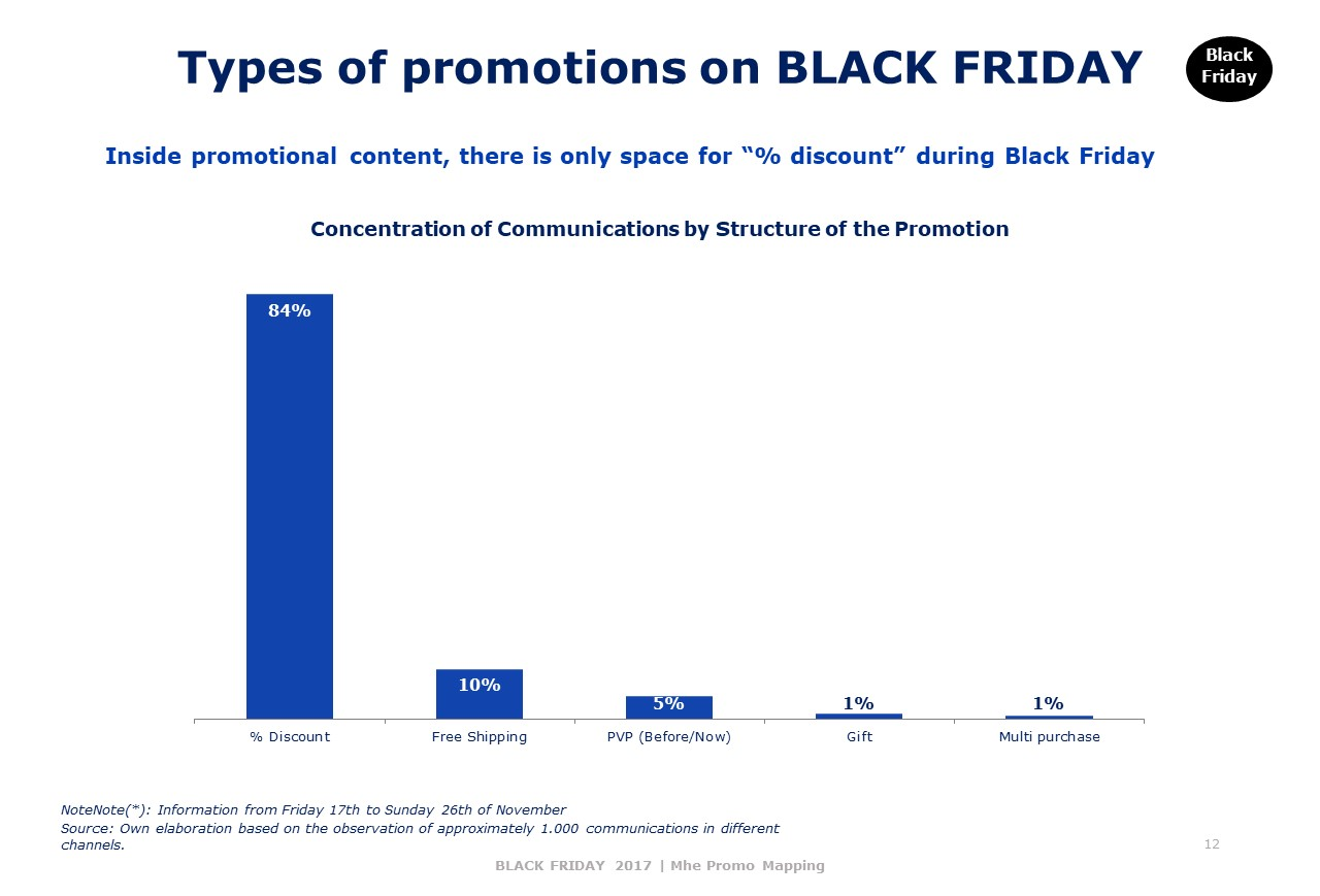 Types of promotions on BLACK FRIDAY
