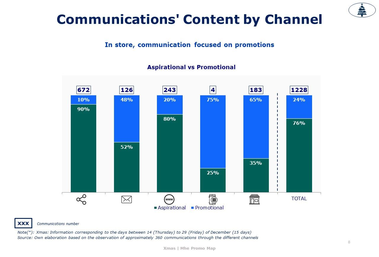 Communications-Content-by-Channel