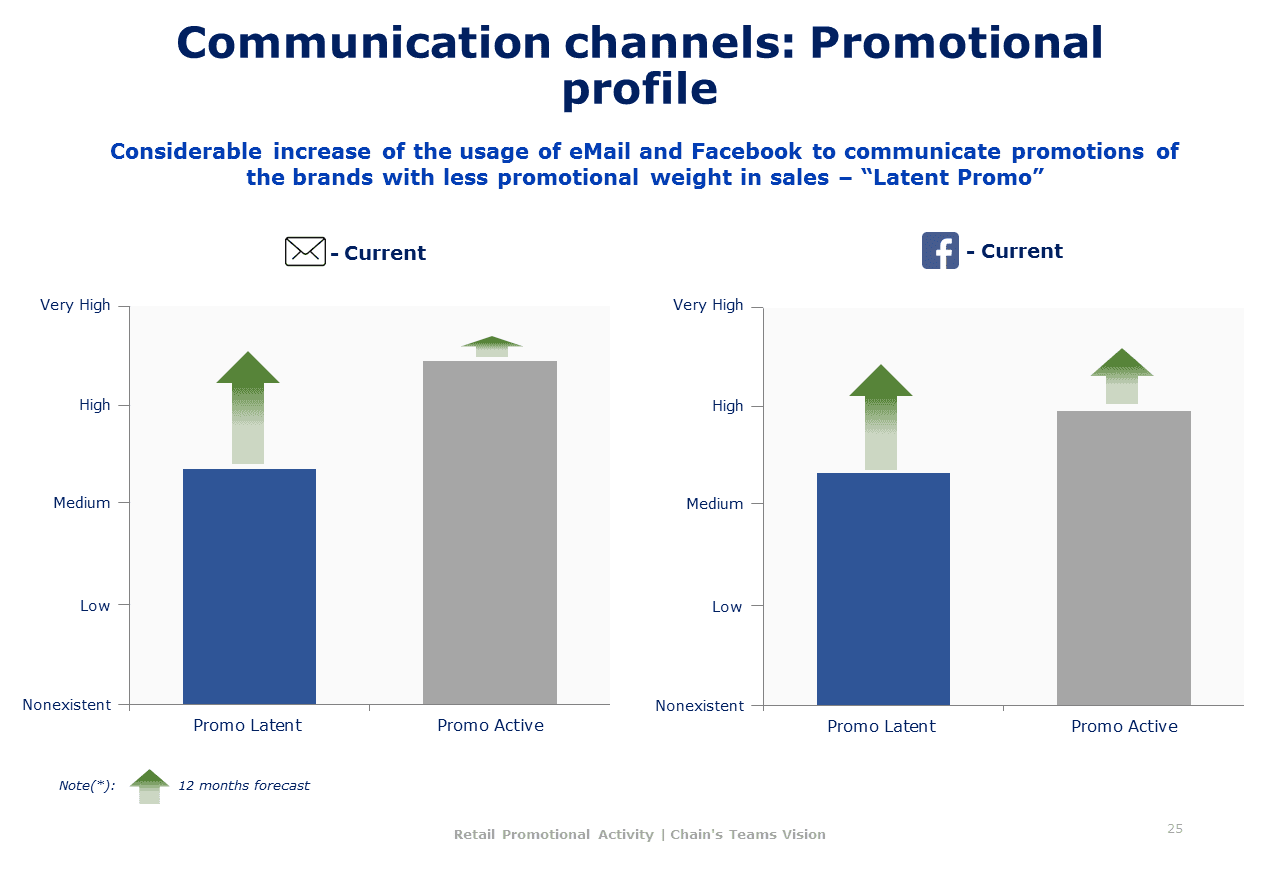 Mhe Retail Promotional Activity 018 - Comunication channels