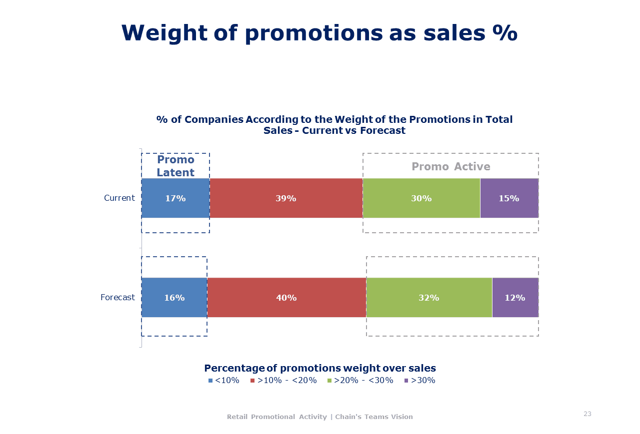 Mhe Retail Promotional Activity 018 - Weight of Promotions