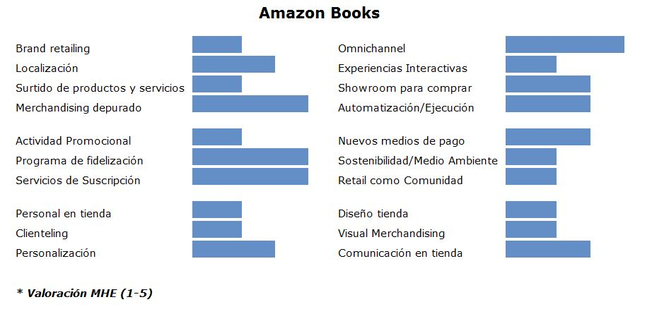Atributos Amazon Books MHE