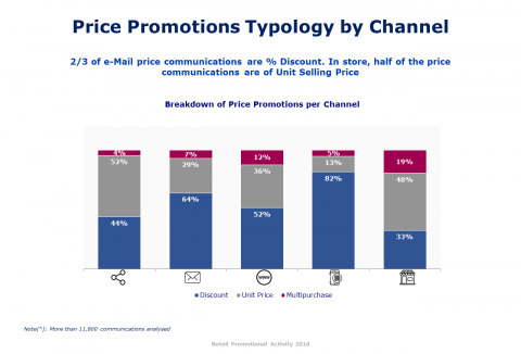 Mhe Promo Map 2018 - Price Promotions Typology by Channel