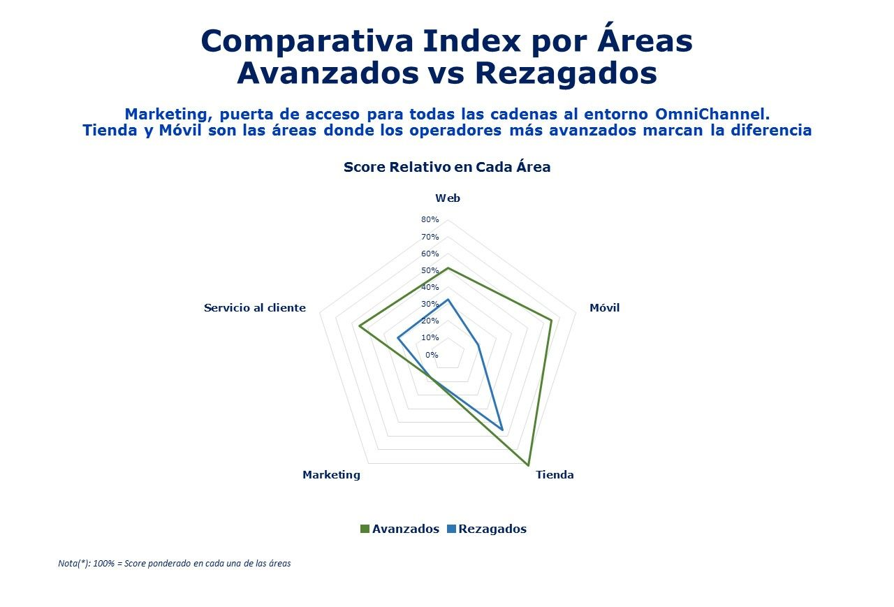 Areas rezagados vs avanzados MHE Omnichannel