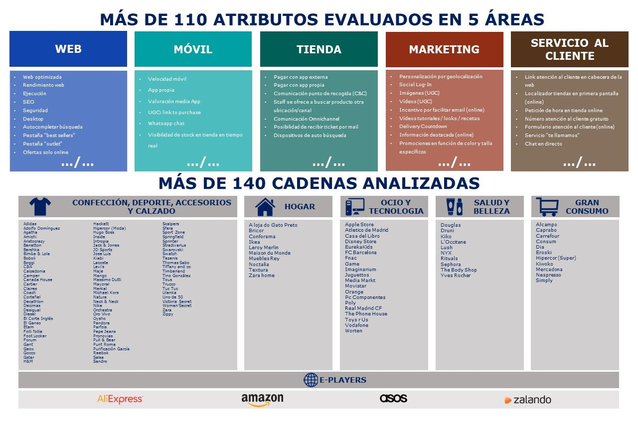 Atributos y Cadenas Omnichannel MHE 2018