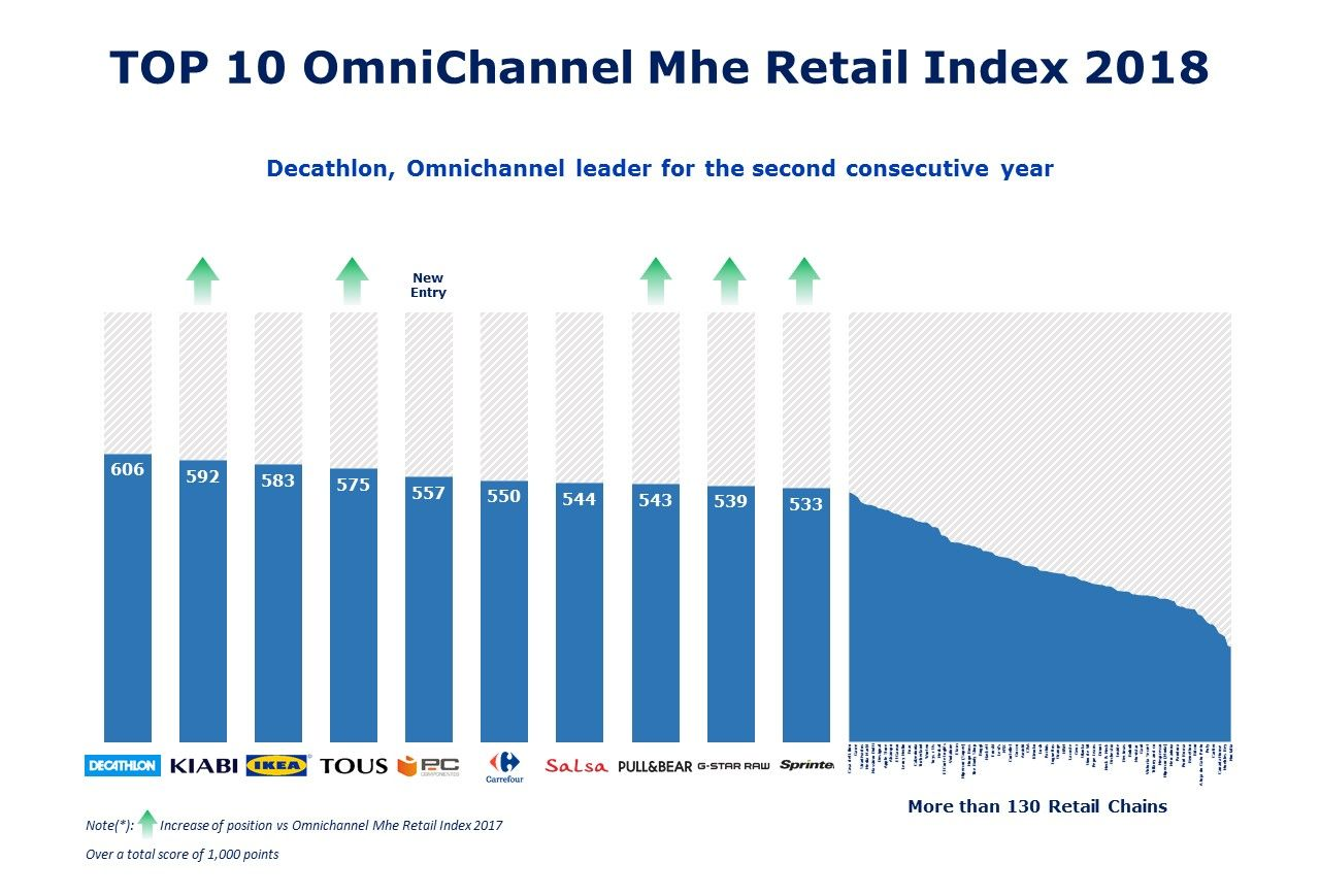 Top Ranking Omnichannel MHE 2018