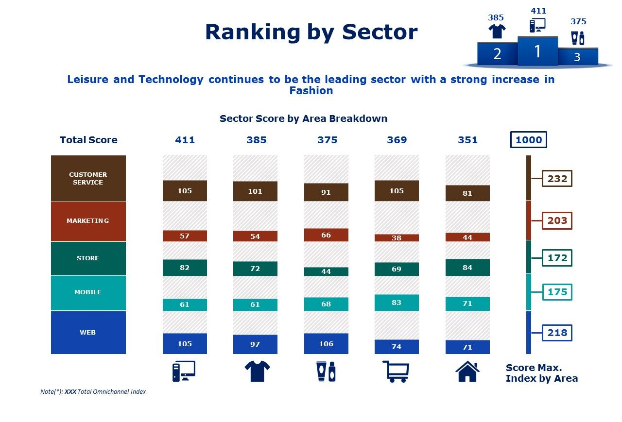 ranking by sector omnichannel MHE