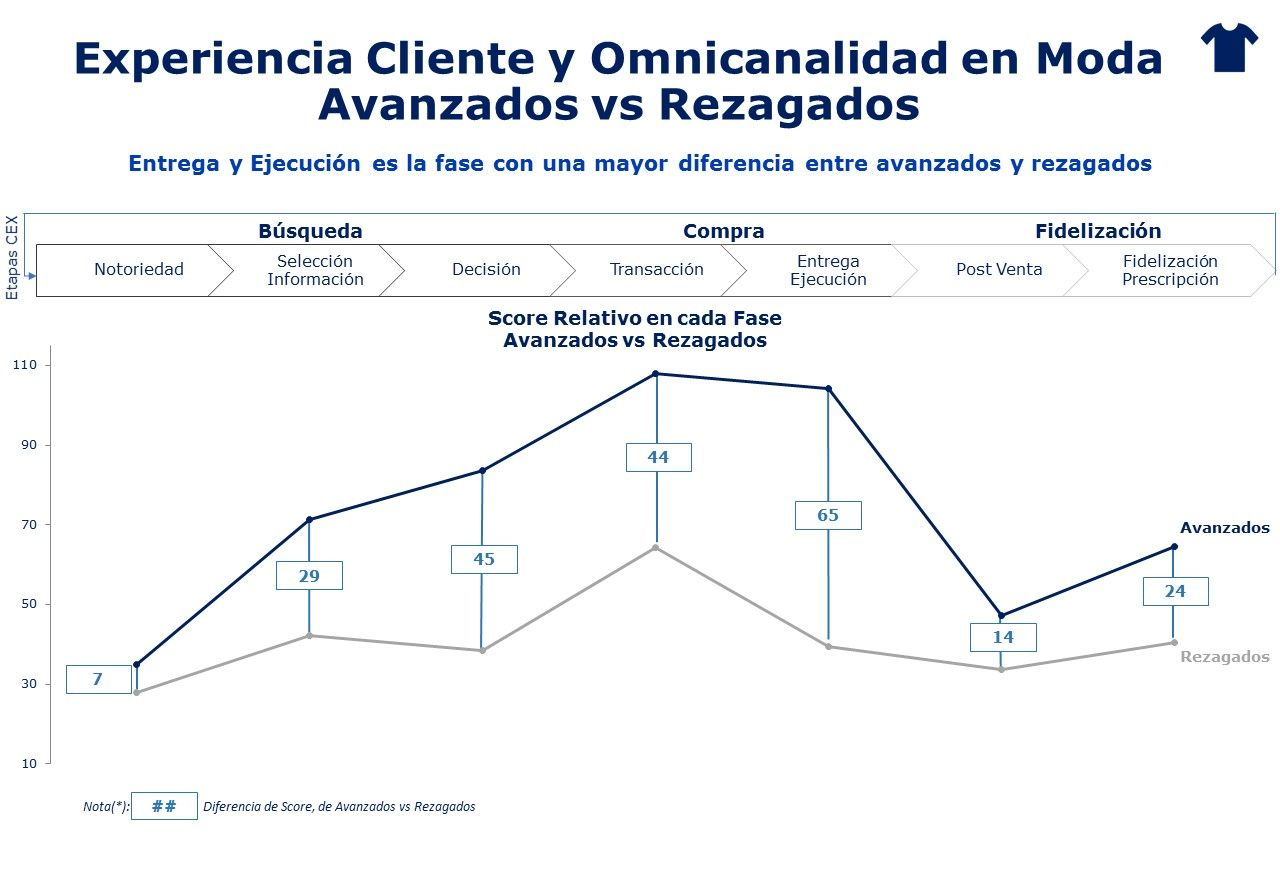 Etapas Customer Experience Mhe Omnichannel