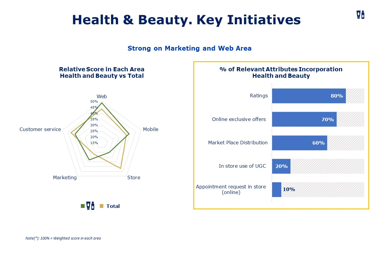 Health & Beauty Omnichannel Mhe Retail Index 018