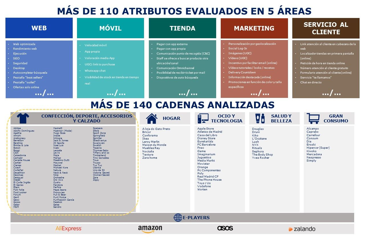 cadenas Omnichannel Mhe Retail Index 2018