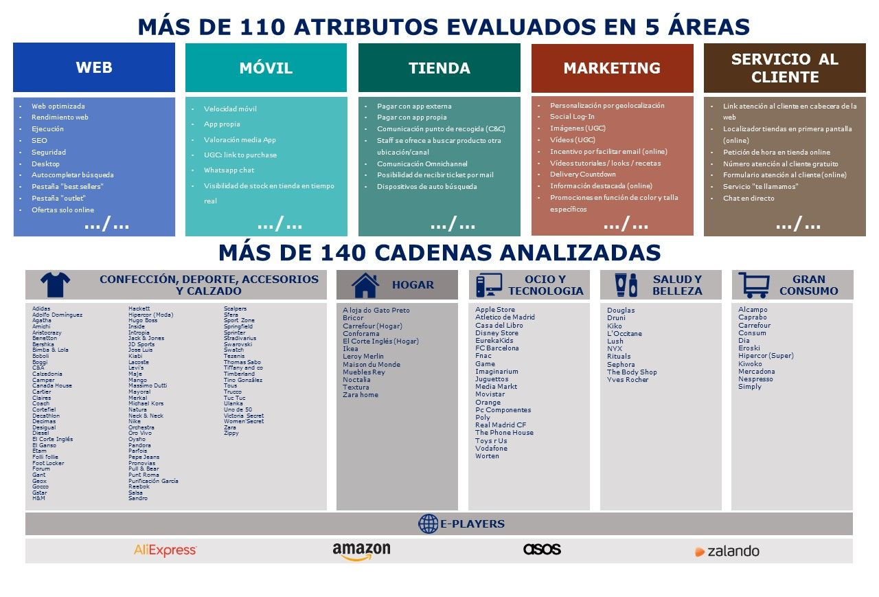 Cadenas y atributos Omnichannel Mhe Retail Index 2018 Hogar