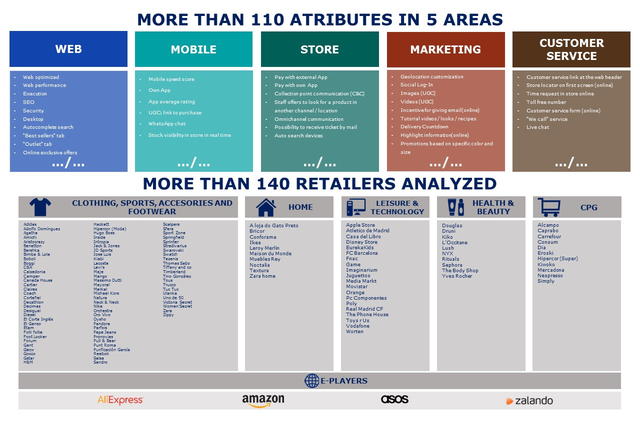 Omnichannel Mhe Retail Index 2018 Results by Sector