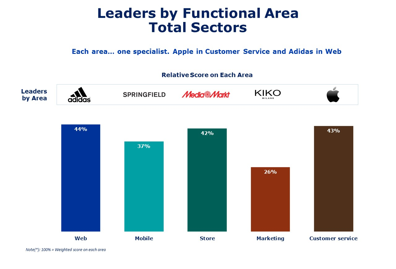 Omnichannel by functional area