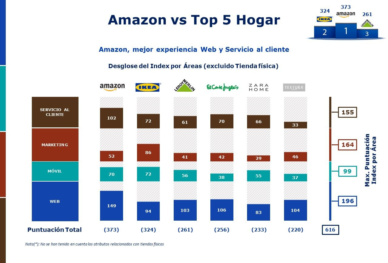 Amazon vs operadores Hogar