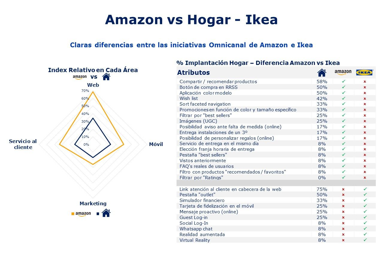 Amazon vs Ikea Hogar