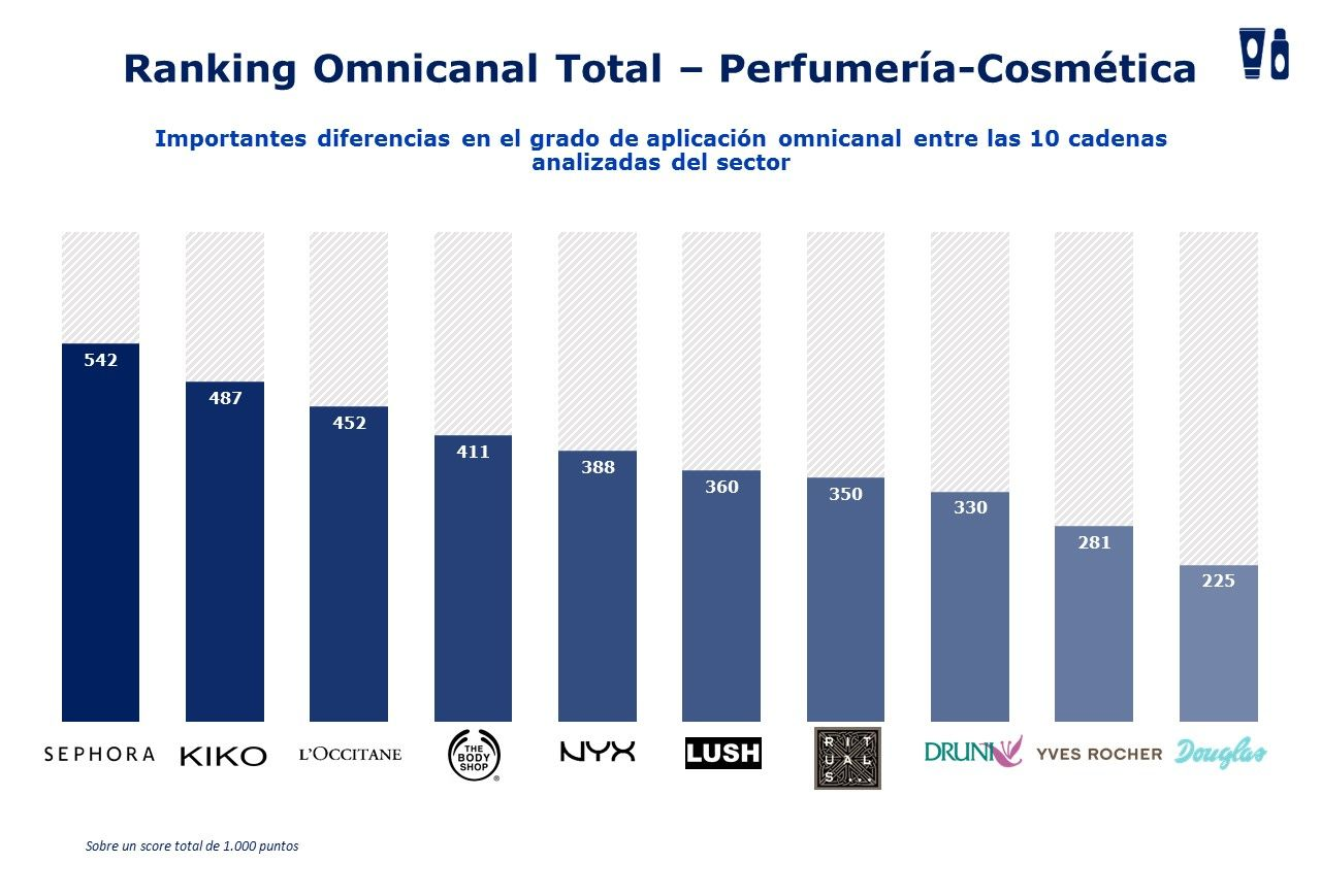 Ranking Perfumeria Omnichannel Mhe Retail