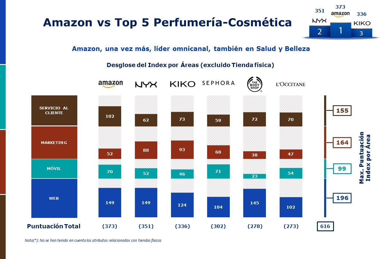 Amazon vs Perfumeria Cosmética Mhe Retail Index