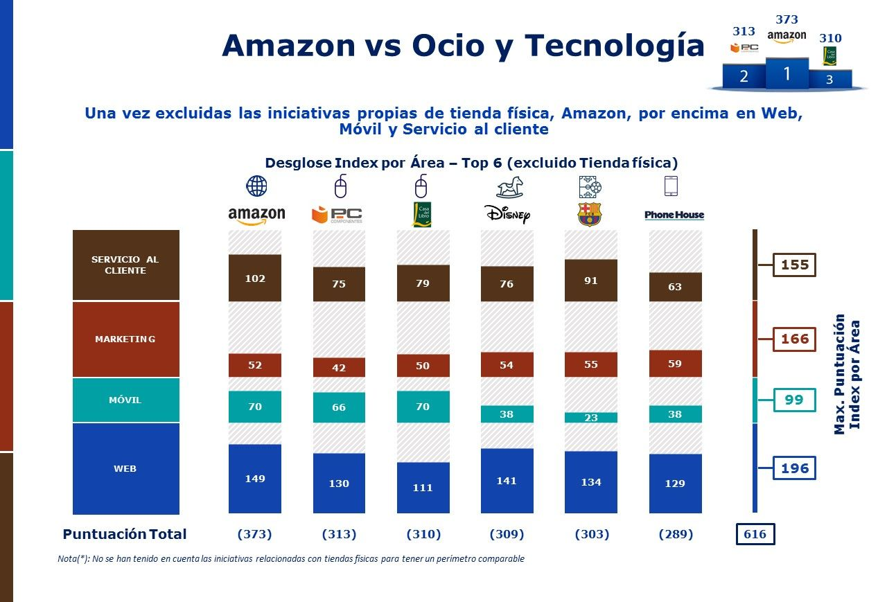 Amazon vs Ocio Tecnologia Mhe Retail