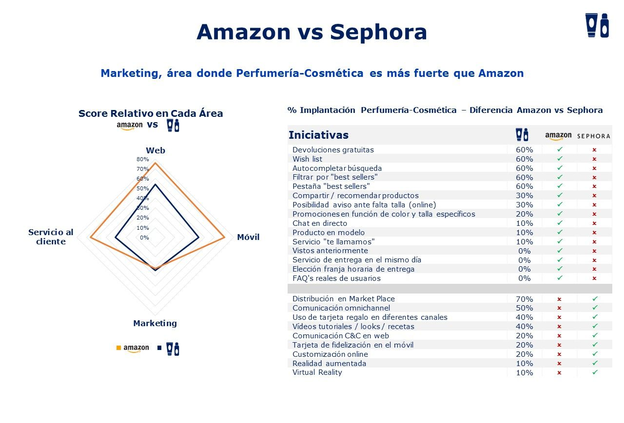 Sephora vs Amazon