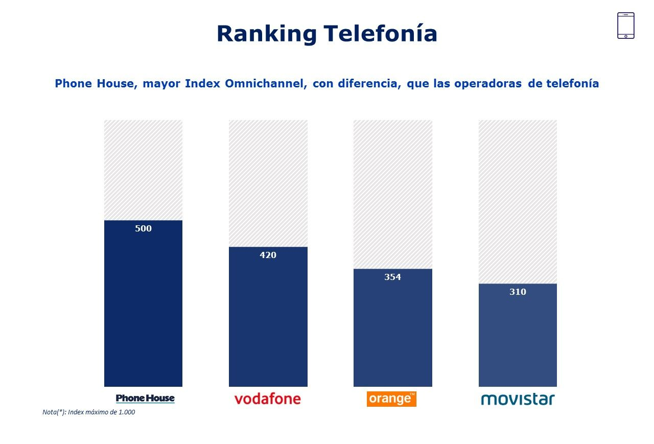 Telefonia Mhe Omnichannel Index