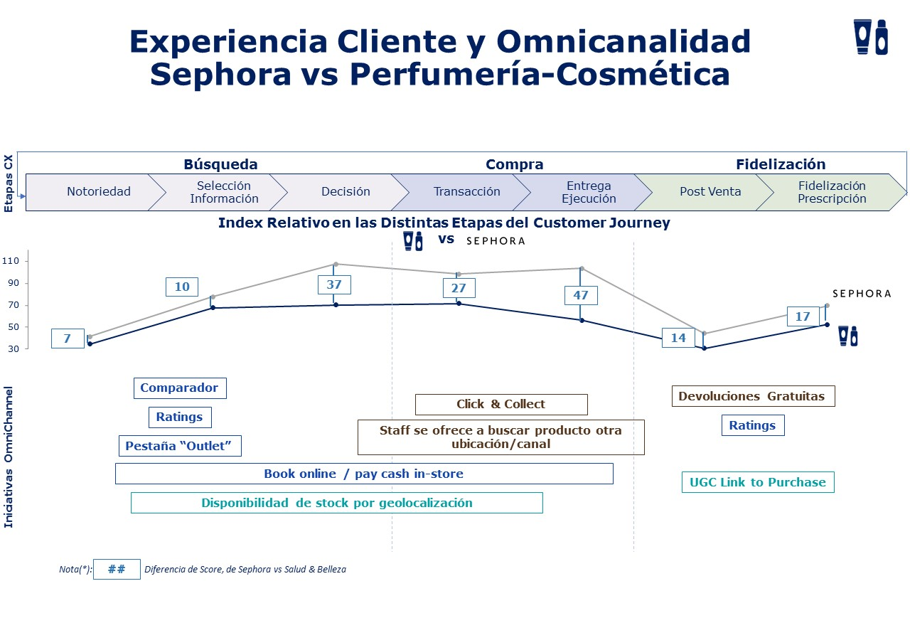 Omnichannel MHE Retail Index 2018 - Perfumería y Cosmetica 20180711