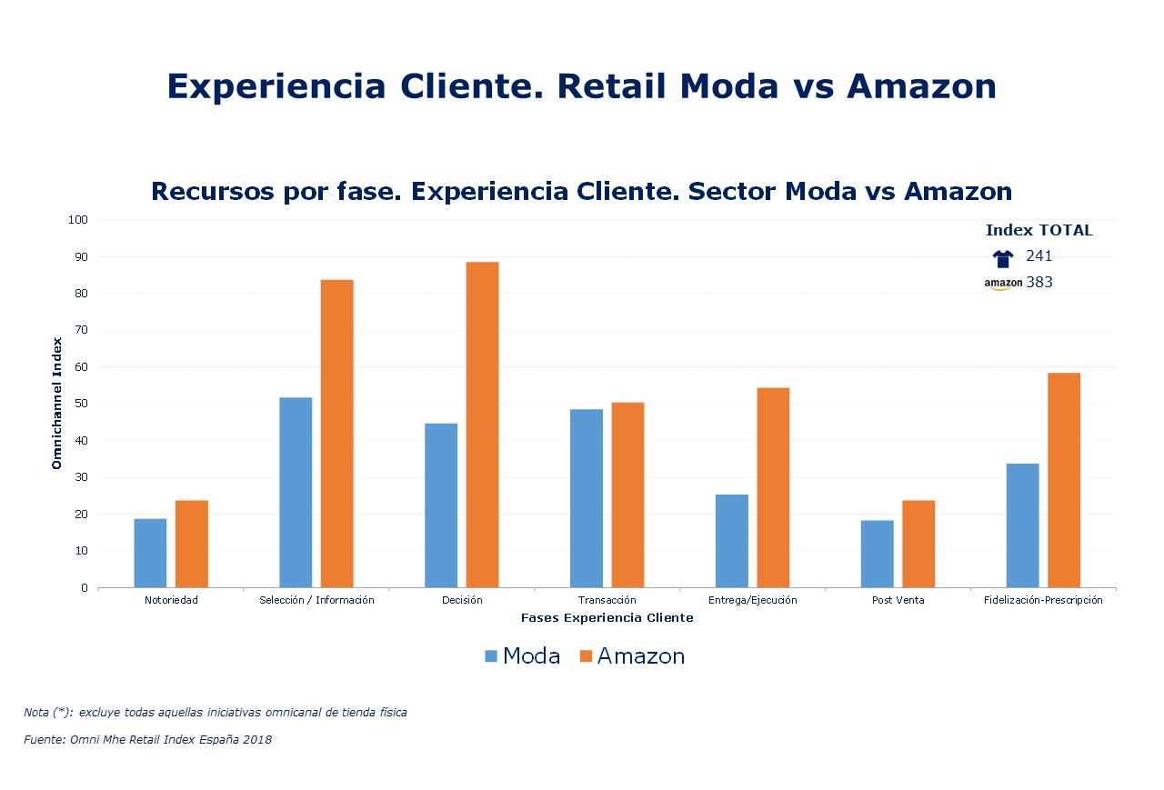 CX Moda vs Amazon Mhe