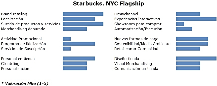 Attributes Starbucks Flagship