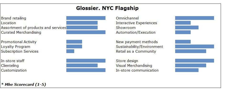 glossier. nyc flagship-min