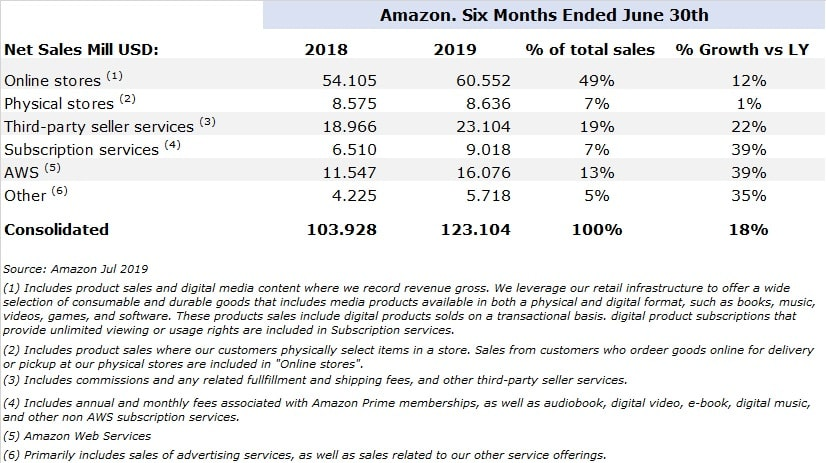 Amazon Results Second Semester 2019-min