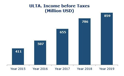 ULTA-Income-Evolution-
