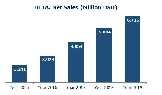 ULTA-sales-evolution