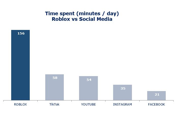 Roblox Time spent minutes