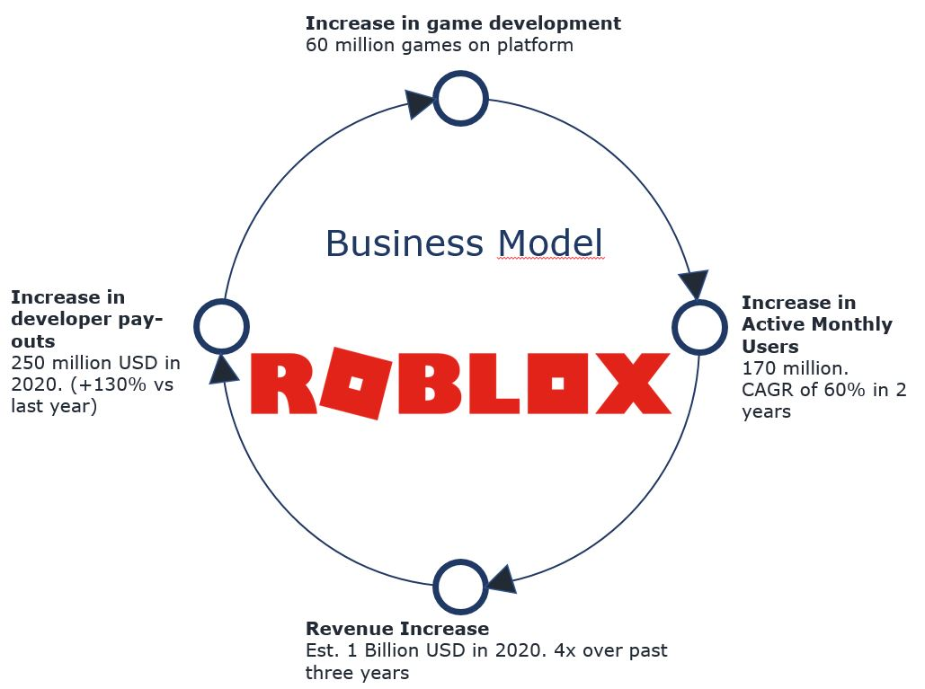 ROBLOX Business Model